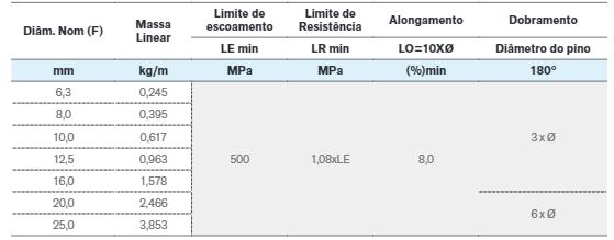 Tabela SI50
