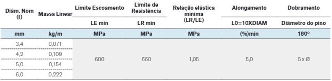 tabela SI60