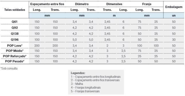 Tela Tabela